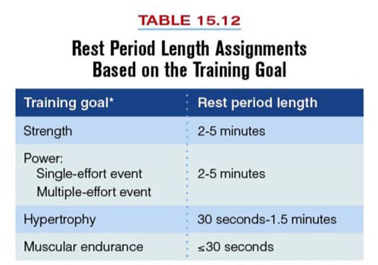 Rest Period Length
